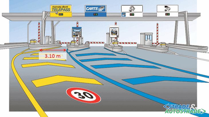 La configurazione della corsia di approccio alla porta di esazione automatica sottostante la pensilina della stazione