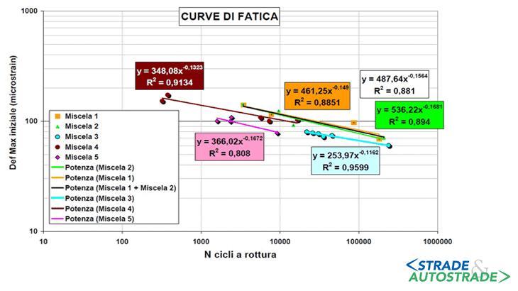 Le curve di fatica del materiale