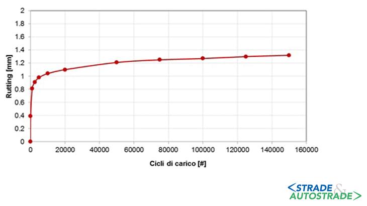 La caratterizzazione della deformazione permanente del GM mediante prova MMLS