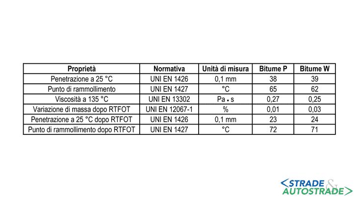 Le caratteristiche di base dei leganti bituminosi utilizzati