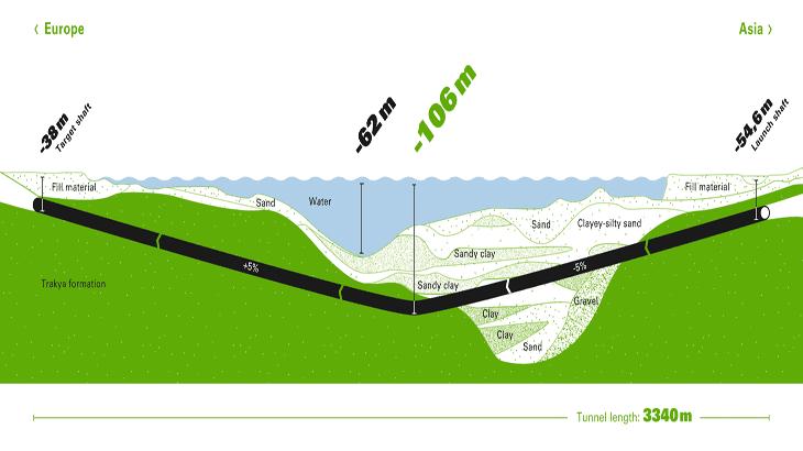 Lo schema dell'avanzamento attuato dalla TBM