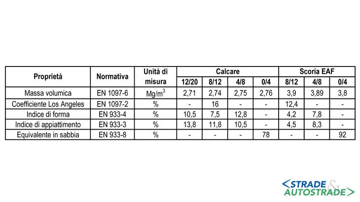 Le caratteristiche di base degli aggregati utilizzati