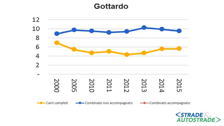 Il traffico ferroviario tra l'Italia e la Svizzera per tipologia e per traforo espresso in milioni di t (Fonte: CERTeT su dati Alpinfo e Ufficio Federale dei Trasporti, 2016)