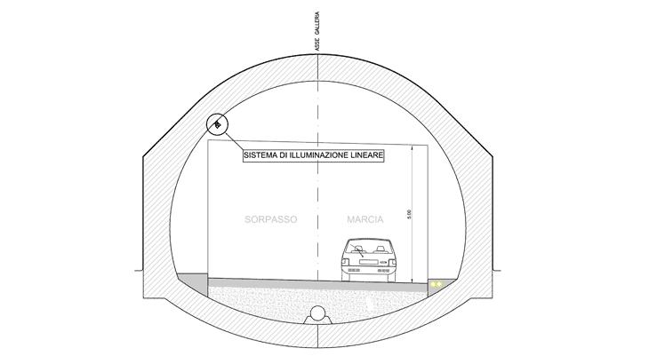 La sezione della galleria in cui si denota il posizionamento del sistema illuminante