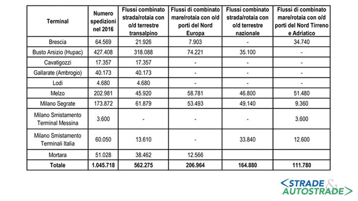 La stima delle movimentazioni nei terminal intermodali della Lombardia per il 2016 (in UTI) (Fonte: Elaborazioni e stime su dati UFT, terminali Italia, Hupac, Ambrogio, Gruppo Contship, TIMO)