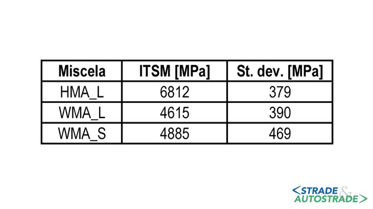 I moduli di rigidezza ITSM (T = 20 °C)