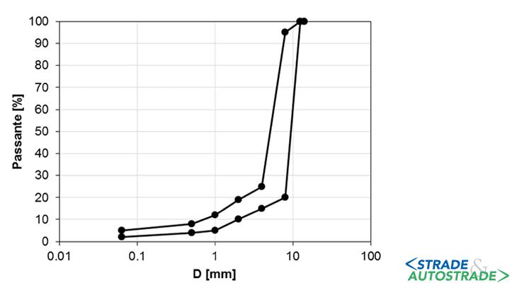Esempio di gradazione per realizzazione dello scheletro bituminoso per manti di usura in GM