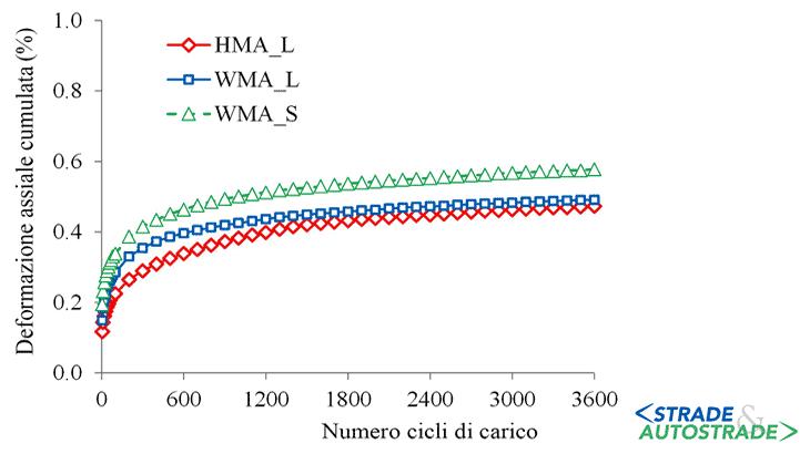 Le curve sperimentali delle prove di carico assiale ripetuto (T = 40 °C)