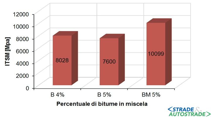 La caratterizzazione ITSM di alcune miscele in GM
