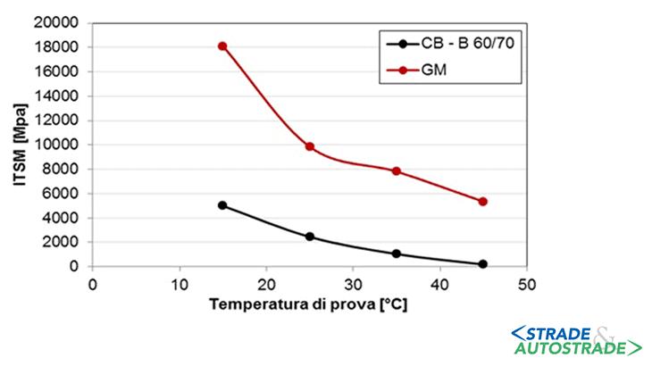 La variazione del modulo di rigidezza al variare della temperatura