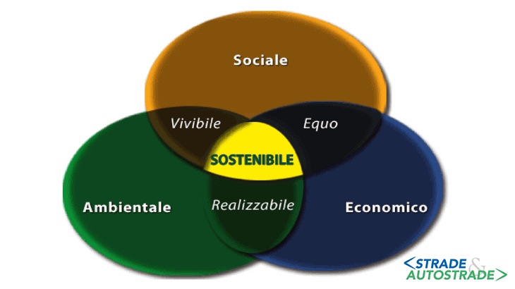Il ciclo di uno sviluppo sostenibile