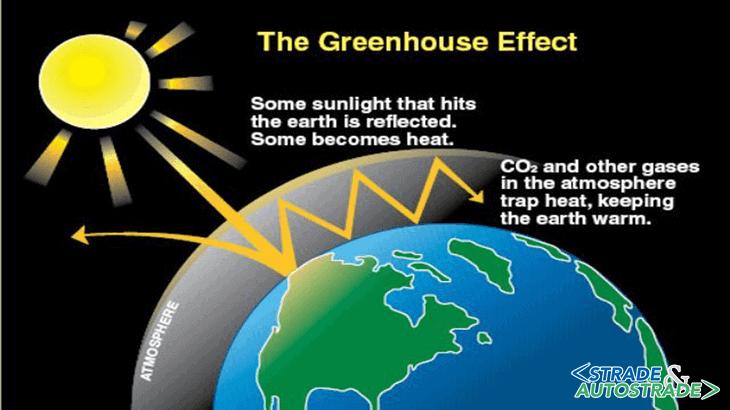 L'effetto dei gas serra (Fonte: www.ecquologia.com)