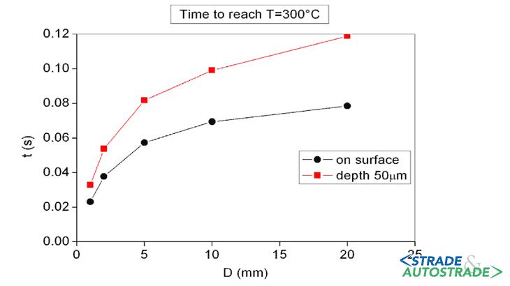 Alcuni tra i primi risultati di simulazioni numeriche complesse e, soprattutto, validazioni sul campo