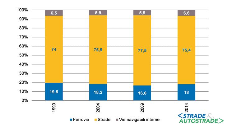 La ripartizione del trasporto terrestre di merci (Fonte: Eurostat)