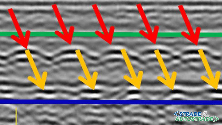 La visualizzazione di una porzione di sezione longitudinale relativa alla piattabanda ove le frecce colorate indicano le anomalie o iperboli: in rosso i ferri superiori, in giallo i ferri inferiori; la linea blu evidenzia la parte inferiore dello strato di calcestruzzo e la linea verde l'interfaccia asfalto-calcestruzzo