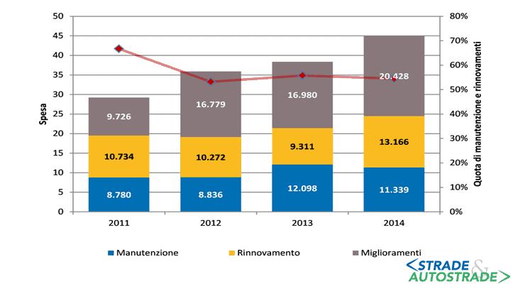 I costi dell'infrastruttura ferroviaria (Fonte: Commissione Europea)