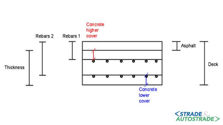 Lo schema esplicativo dei valori restituiti: spessore dello strato di asfalto, spessore dei copriferro superiore e inferiore, profondità dei ferri di armatura e spessore dello strato di calcestruzzo