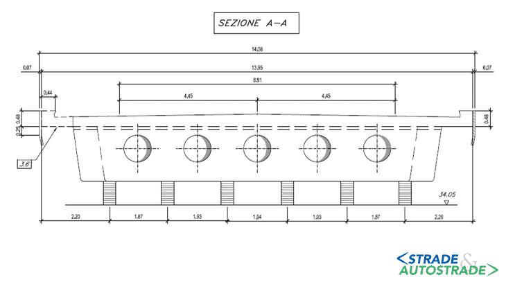 Fase 3: la sezione trasversale dell'impalcato