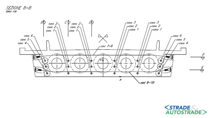 Fase 3: la sezione trasversale della disposizione dei cavi da precompressione