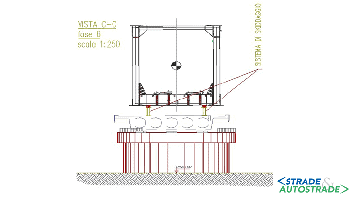 La sezione trasversale e la posizione del sistema di skiddaggio