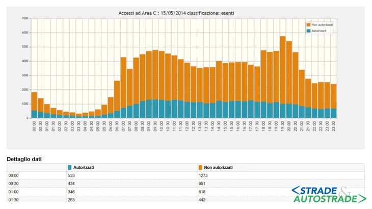 Gli ingressi in area C (Maggio 2014) per i veicoli autorizzati