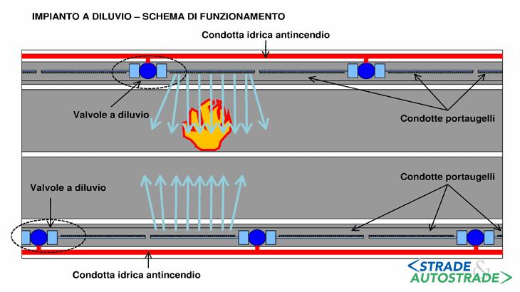 Lo schema di funzionamento di un impianto sprinkler
