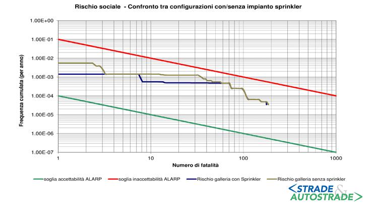 Le curve FN a confronto per evidenziare l'effetto di mitigazione del rischio di un impianto di spegnimento automatico di incendio
