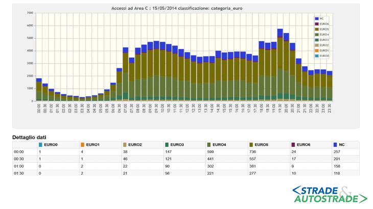 Gli ingressi in area C (Maggio 2014) per le categorie Euro
