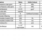 Le prestazioni del Concrete Canvas in conformità agli standard di produzione