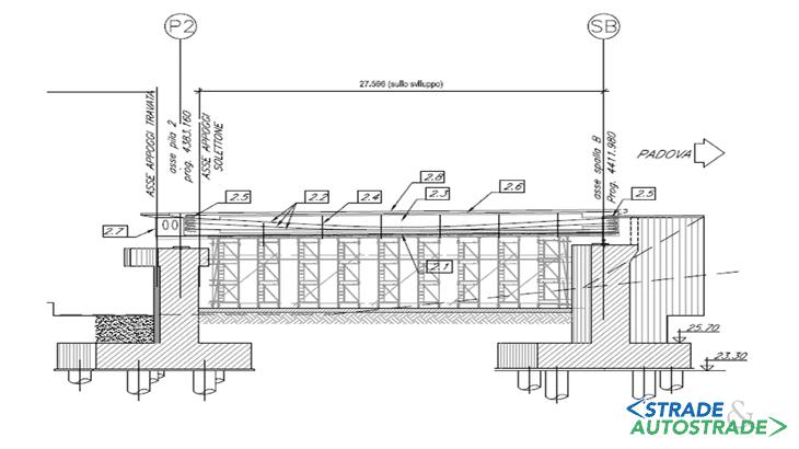 Fase 2: la sezione longitudinale