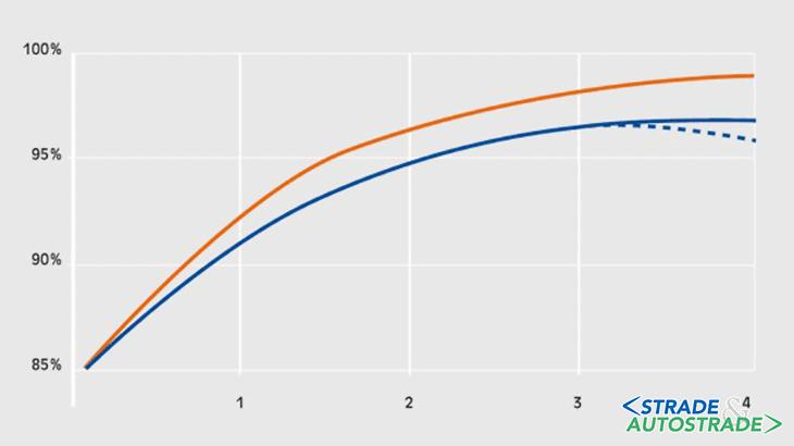 Il numero di passate a confronto con il grado di compattazione: confronto tra vibrazione e oscillazione (linea arancione)