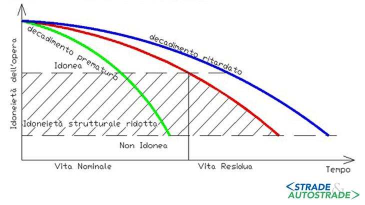 La variabilità della idoneità di un ponte: la curva di decadimento delle caratteristiche dell'opera