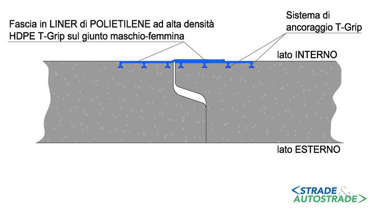 Un particolare della giunzione di due manufatti rivestiti in liner HDPE T-Grip nella versione Giunto Saldato: si noti la sovrapposizione del rivestimento per assicurare la continuità della protezione