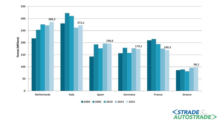 La dinamica dello SSS: il confronto tra l'Italia e i principali Competitor europei