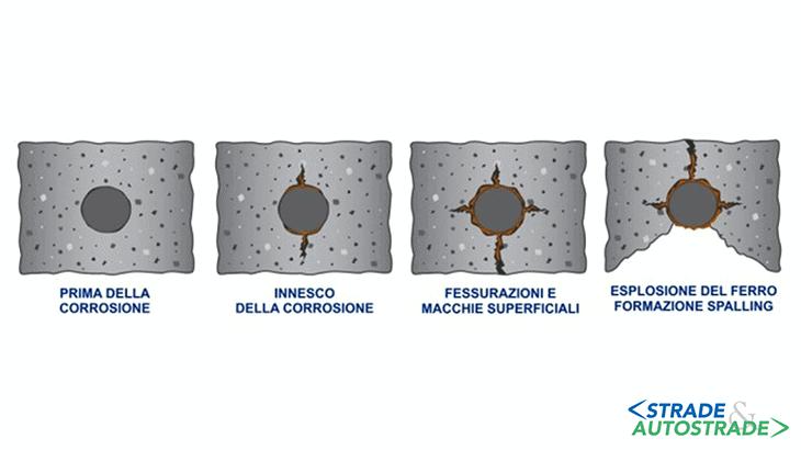 La propagazione delle fessure nel conglomerato