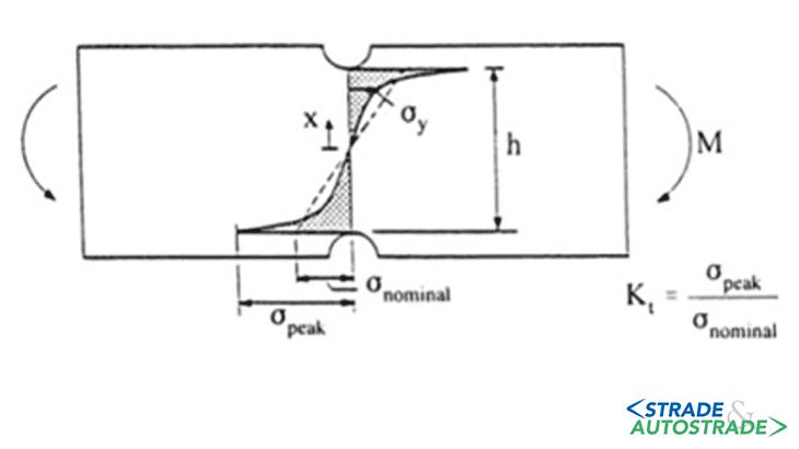 La distribuzione delle tensioni in una trave con intagli