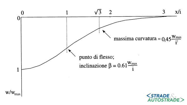 La curva di subsidenza in direzione trasversale all'asse della galleria