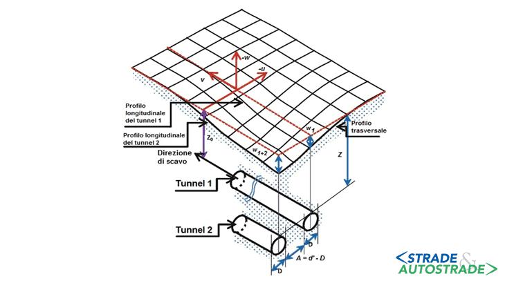Il bacino di subsidenza generato da tunnel a doppia canna