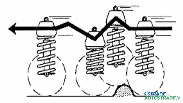 Il diagramma della forza impulsiva