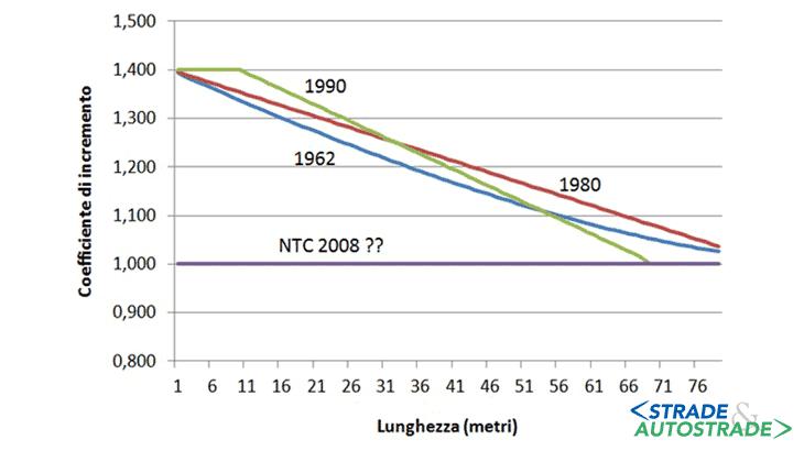 La variabilità del coefficiente dinamico (l'incremento dei carichi mobili)