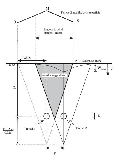 La schematizzazione del metodo modificato per il calcolo dei cedimenti verticali