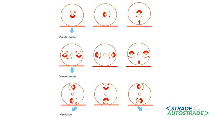 Oscillazione e vibrazione a confronto: la posizione delle masse
