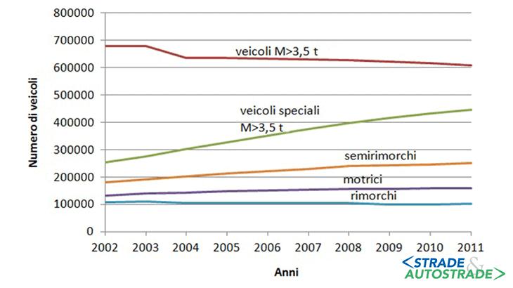 L'andamento della produzione di autocarri con massa superiore a 3,5 t e di veicoli speciali nel periodo 2000-2010 (Fonte: ANFIA)