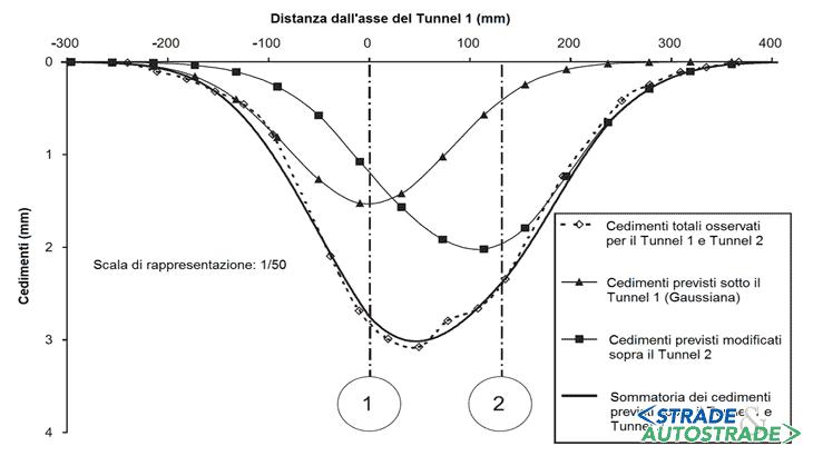 Il confronto tra cedimenti calcolati e misurati