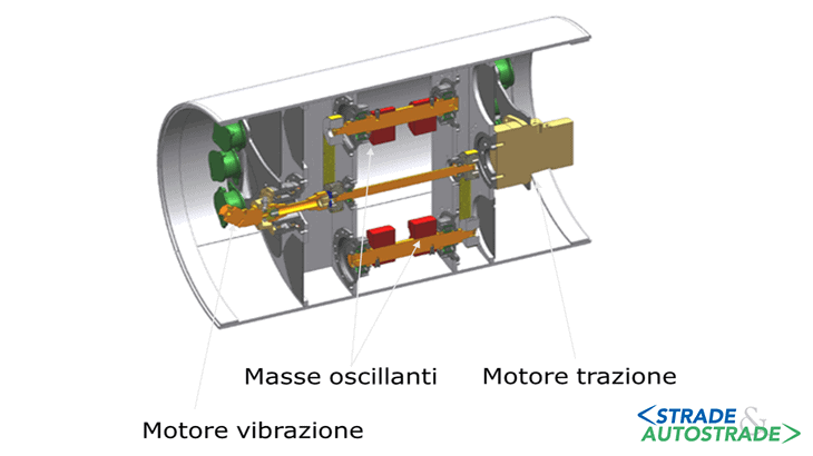Lo schema del tamburo oscillante