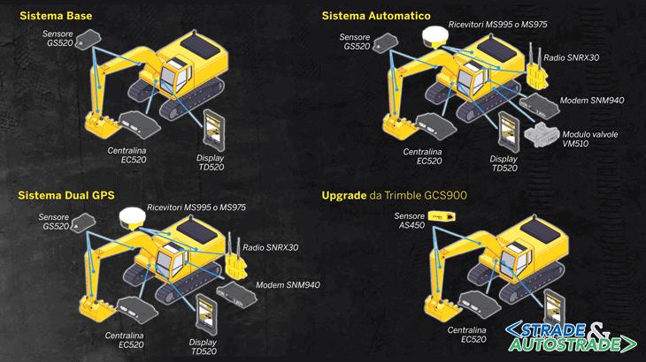 Le configurazioni disponibili per escavatori