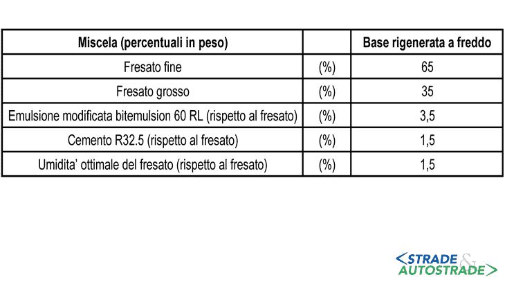 La composizione della miscela di progetto base rigenerata a freddo