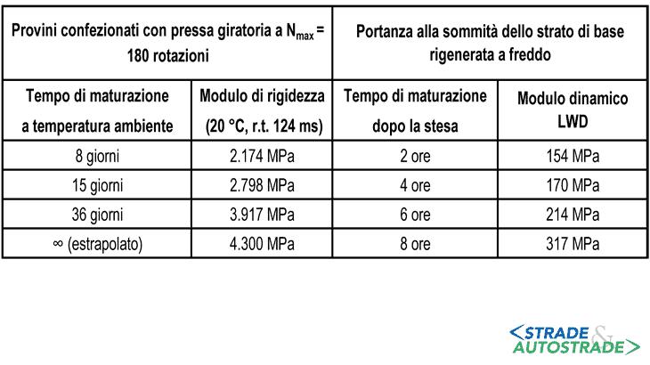 Gli effetti del tempo di maturazione sul modulo di rigidezza e sulla portanza dello strato in sito