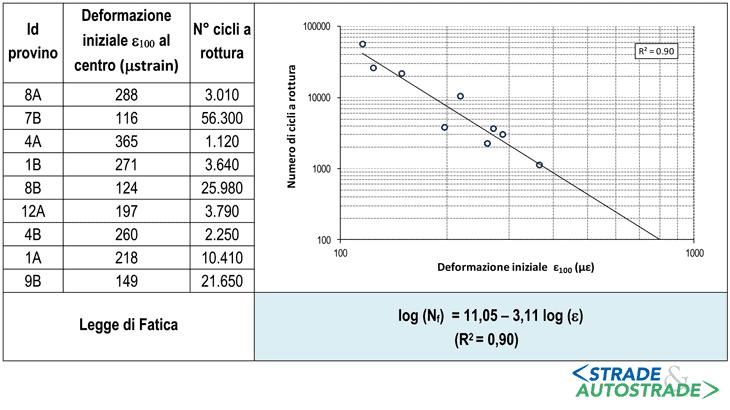 La Legge di fatica della miscela in opera alla temperatura T = 20 °C (prova di trazione indiretta - UNI EN 12697-24, annesso E - su provini cilindrici confezionati con pressa giratoria a un numero di rotazioni Nmax)