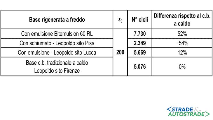 l confronto tra la resistenza alla fatica con i risultati del progetto Leopoldo (numero di cicli a rottura in corrispondenza di alcuni valori della deformazione di trazione iniziale)